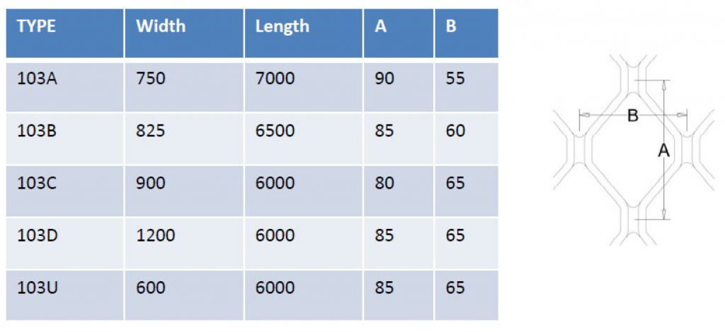 Amplimesh table