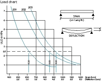Ampligrip load graph